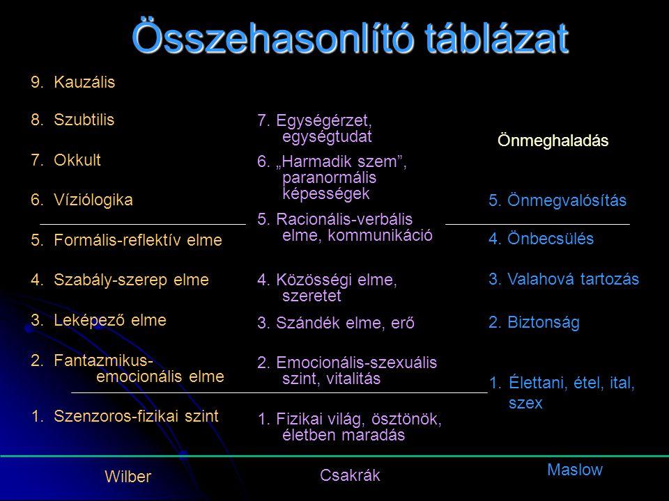"""7. Egységérzet, egységtudat 6. """"Harmadik szem"""", paranormális képességek 5. Racionális-verbális elme, kommunikáció 4. Közösségi elme, szeretet 3. Szánd"""