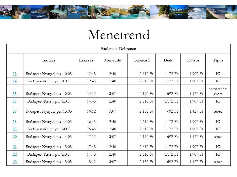 Menetrend Budapest-Debrecen IndulásÉrkezésMenetidőTeljesárúDiák33%-osTípus 13Budapest-Nyugati pu.