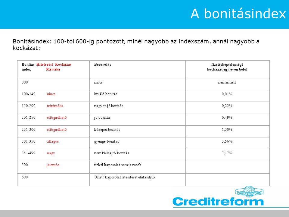 A bonitásindex Bonitásindex: 100-tól 600-ig pontozott, minél nagyobb az indexszám, annál nagyobb a kockázat: Bonitás Hitelezési Kockázat index Mértéke