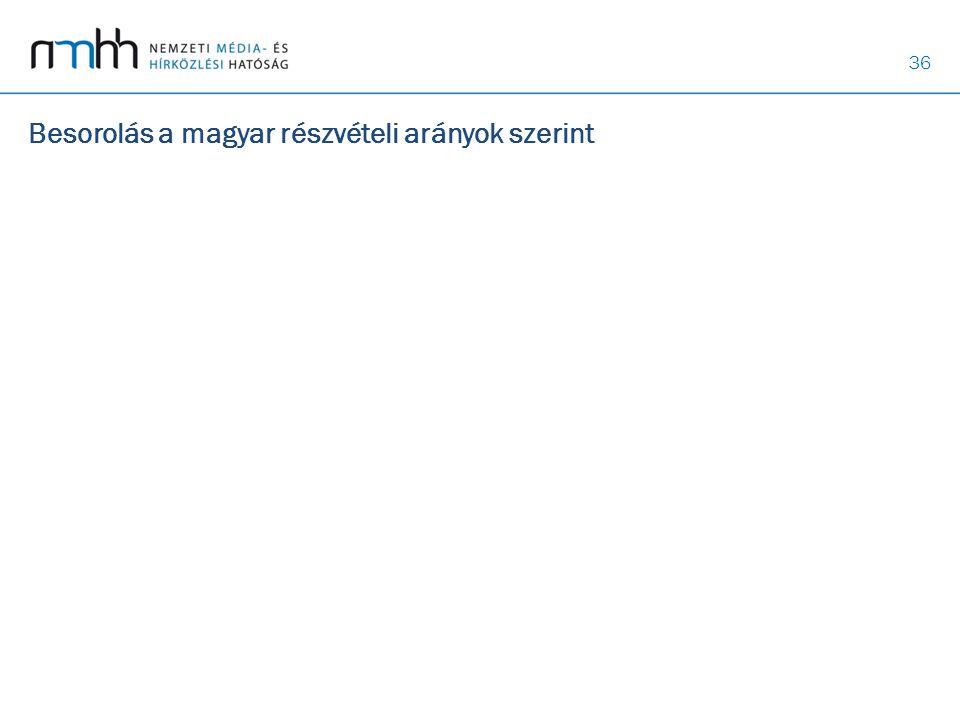 36 Besorolás a magyar részvételi arányok szerint