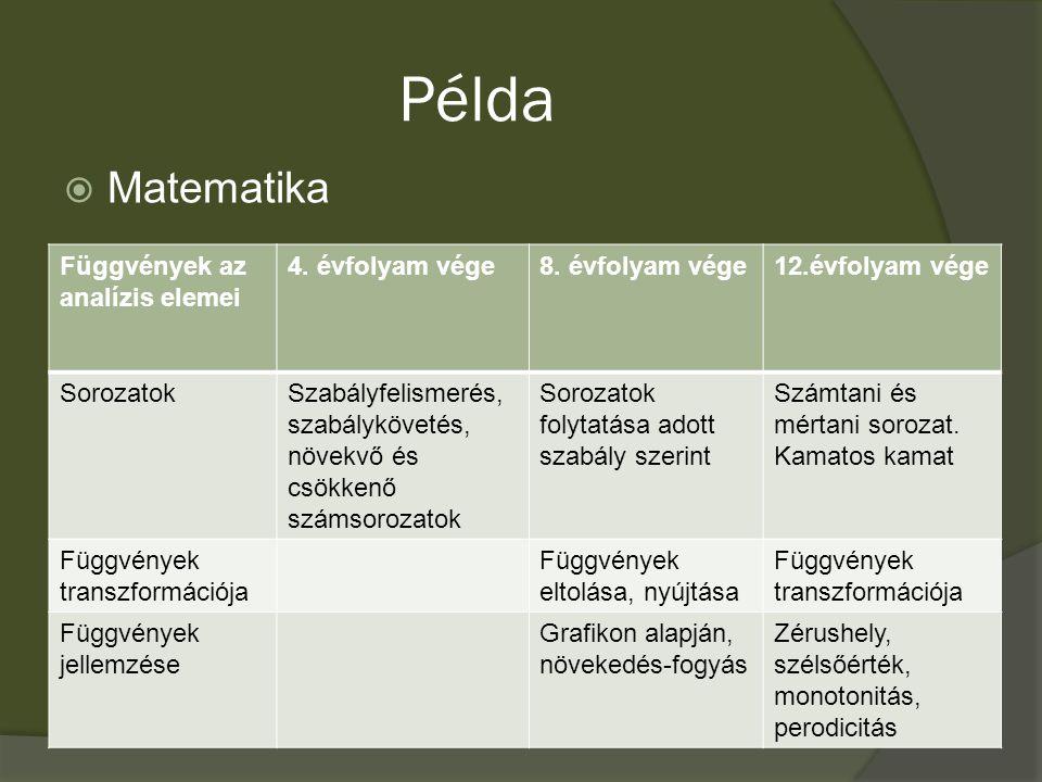 Példa  Matematika Függvények az analízis elemei 4.