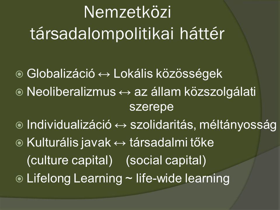 Nemzetközi társadalompolitikai háttér  Globalizáció ↔ Lokális közösségek  Neoliberalizmus ↔ az állam közszolgálati szerepe  Individualizáció ↔ szolidaritás, méltányosság  Kulturális javak ↔ társadalmi tőke (culture capital) (social capital)  Lifelong Learning ~ life-wide learning