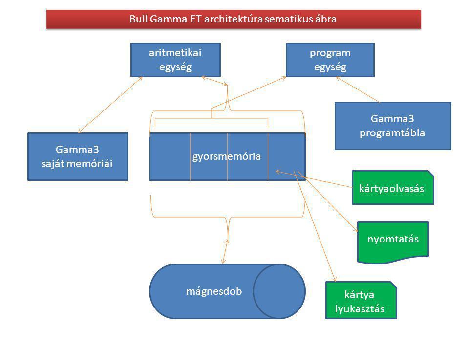 gyorsmemória mágnesdob kártya lyukasztás nyomtatás kártyaolvasás Gamma3 programtábla aritmetikai egység program egység Bull Gamma ET architektúra sematikus ábra Gamma3 saját memóriái