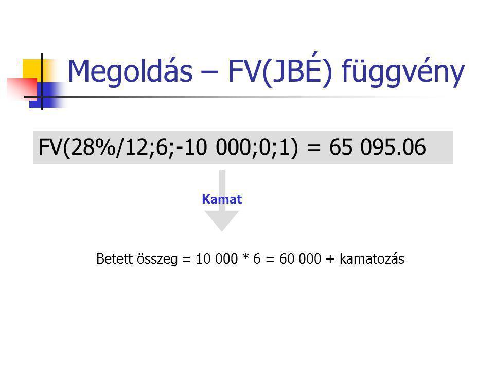 Megoldás – FV(JBÉ) függvény FV(28%/12;6;-10 000;0;1) = 65 095.06 Kamat Betett összeg = 10 000 * 6 = 60 000 + kamatozás