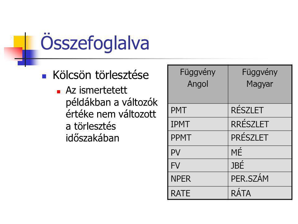 Összefoglalva  Kölcsön törlesztése  Az ismertetett példákban a változók értéke nem változott a törlesztés időszakában Függvény Angol Függvény Magyar