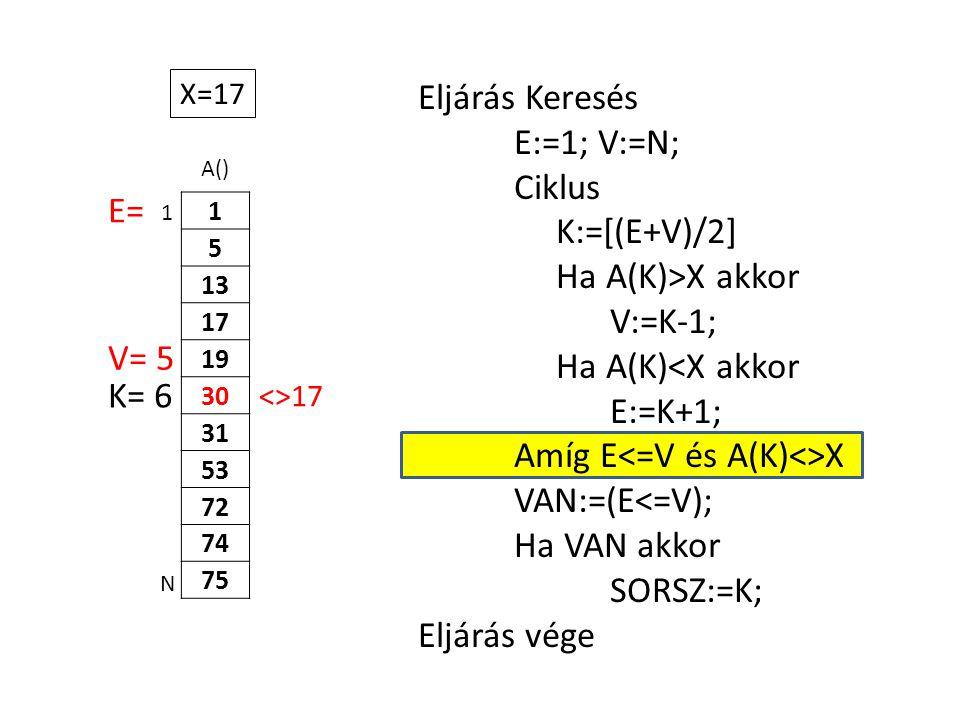 A() 1 5 13 17 19 30 31 53 72 74 75 Eljárás Keresés E:=1; V:=N; Ciklus K:=[(E+V)/2] Ha A(K)>X akkor V:=K-1; Ha A(K)<X akkor E:=K+1; Amíg E X VAN:=(E<=V); Ha VAN akkor SORSZ:=K; Eljárás vége 1 N X=17 E= K= 6 <>17 V= 5