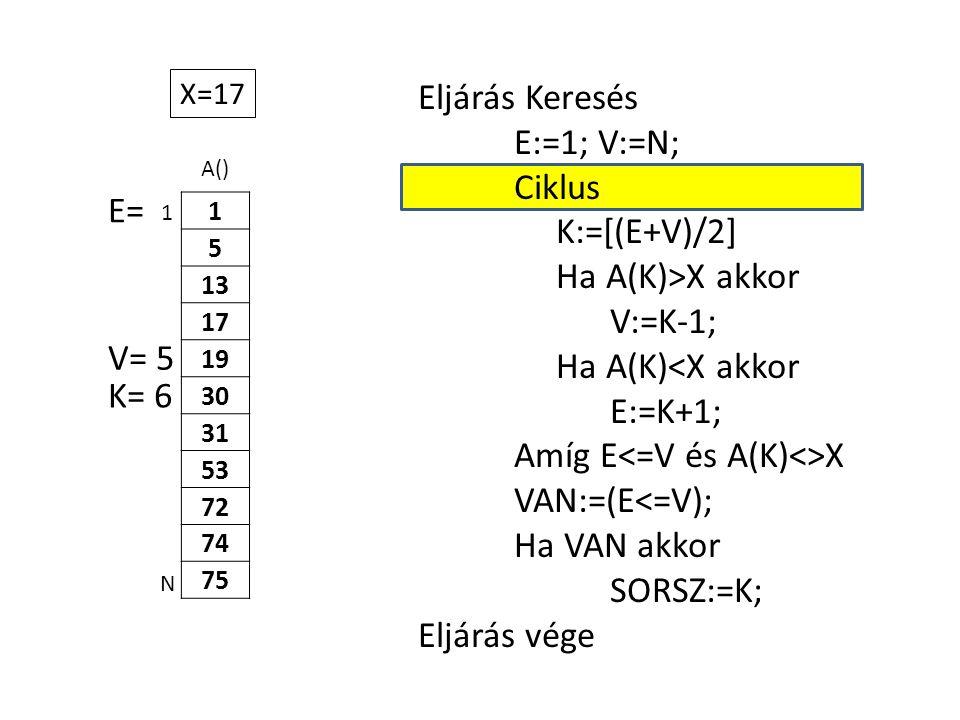 A() 1 5 13 17 19 30 31 53 72 74 75 Eljárás Keresés E:=1; V:=N; Ciklus K:=[(E+V)/2] Ha A(K)>X akkor V:=K-1; Ha A(K)<X akkor E:=K+1; Amíg E X VAN:=(E<=V); Ha VAN akkor SORSZ:=K; Eljárás vége 1 N X=17 E= K= 6 V= 5