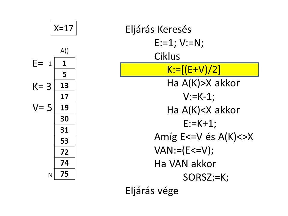 A() 1 5 13 17 19 30 31 53 72 74 75 Eljárás Keresés E:=1; V:=N; Ciklus K:=[(E+V)/2] Ha A(K)>X akkor V:=K-1; Ha A(K)<X akkor E:=K+1; Amíg E X VAN:=(E<=V); Ha VAN akkor SORSZ:=K; Eljárás vége 1 N X=17 E= K= 3 V= 5