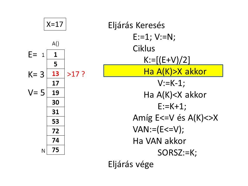 A() 1 5 13 17 19 30 31 53 72 74 75 Eljárás Keresés E:=1; V:=N; Ciklus K:=[(E+V)/2] Ha A(K)>X akkor V:=K-1; Ha A(K)<X akkor E:=K+1; Amíg E X VAN:=(E<=V); Ha VAN akkor SORSZ:=K; Eljárás vége 1 N X=17 E= K= 3 V= 5 >17