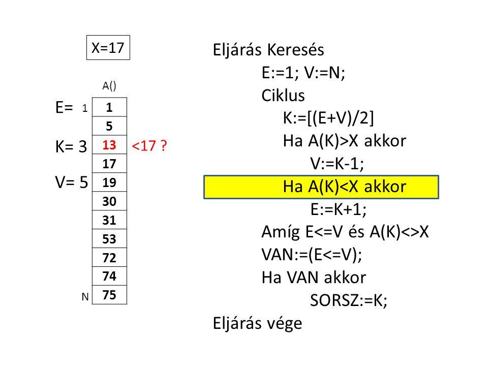 A() 1 5 13 17 19 30 31 53 72 74 75 Eljárás Keresés E:=1; V:=N; Ciklus K:=[(E+V)/2] Ha A(K)>X akkor V:=K-1; Ha A(K)<X akkor E:=K+1; Amíg E X VAN:=(E<=V); Ha VAN akkor SORSZ:=K; Eljárás vége 1 N X=17 E= K= 3 V= 5 <17
