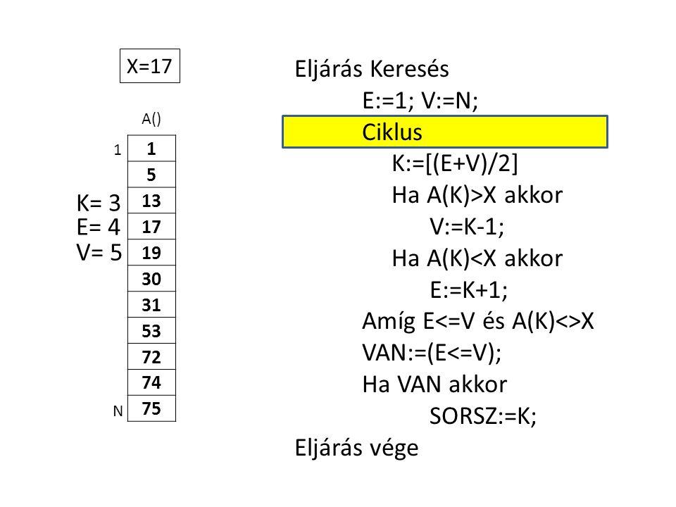 A() 1 5 13 17 19 30 31 53 72 74 75 Eljárás Keresés E:=1; V:=N; Ciklus K:=[(E+V)/2] Ha A(K)>X akkor V:=K-1; Ha A(K)<X akkor E:=K+1; Amíg E X VAN:=(E<=V); Ha VAN akkor SORSZ:=K; Eljárás vége 1 N X=17 E= 4 K= 3 V= 5