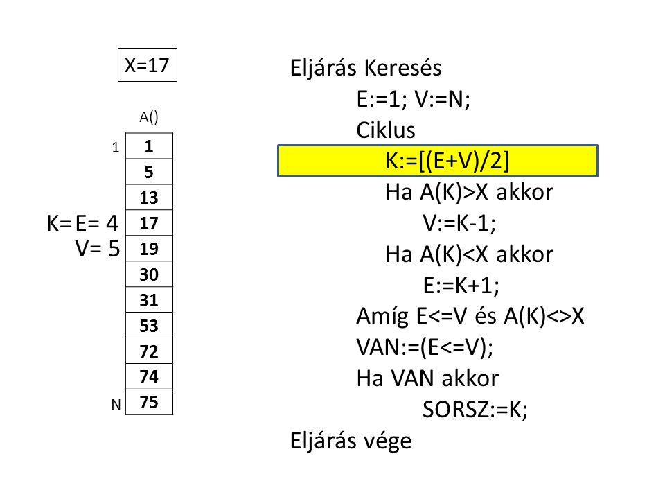 A() 1 5 13 17 19 30 31 53 72 74 75 Eljárás Keresés E:=1; V:=N; Ciklus K:=[(E+V)/2] Ha A(K)>X akkor V:=K-1; Ha A(K)<X akkor E:=K+1; Amíg E X VAN:=(E<=V); Ha VAN akkor SORSZ:=K; Eljárás vége 1 N X=17 E= 4K= V= 5