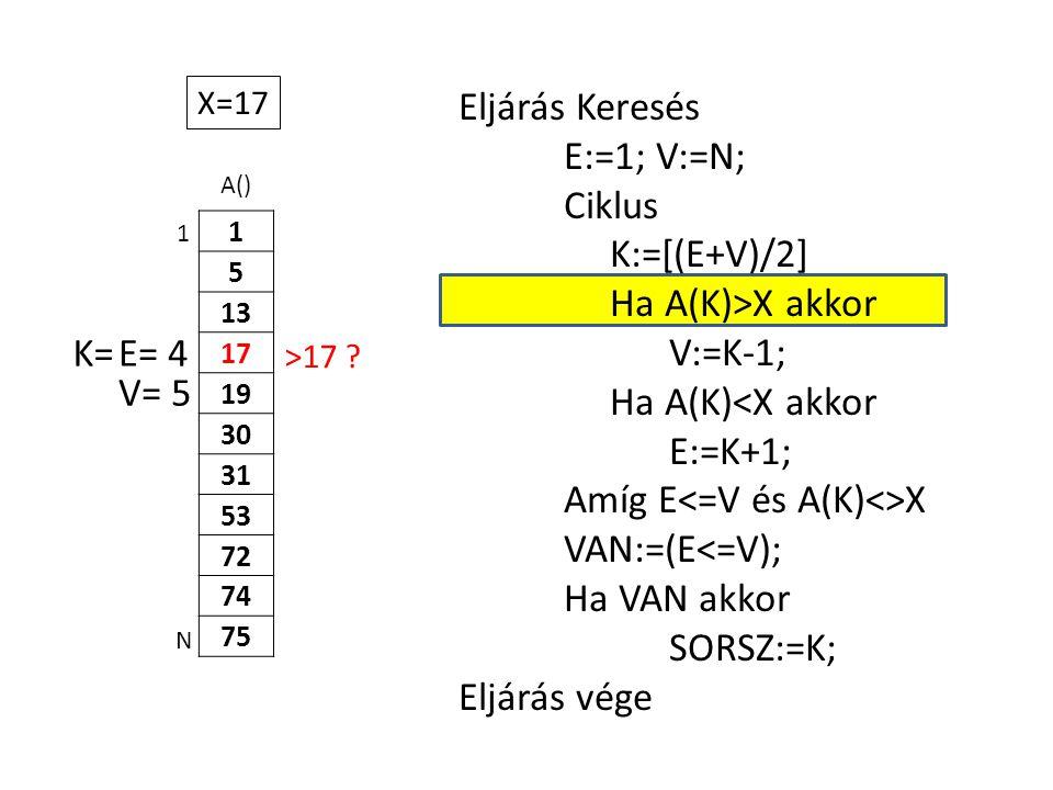 A() 1 5 13 17 19 30 31 53 72 74 75 Eljárás Keresés E:=1; V:=N; Ciklus K:=[(E+V)/2] Ha A(K)>X akkor V:=K-1; Ha A(K)<X akkor E:=K+1; Amíg E X VAN:=(E<=V); Ha VAN akkor SORSZ:=K; Eljárás vége 1 N X=17 E= 4K= V= 5 >17