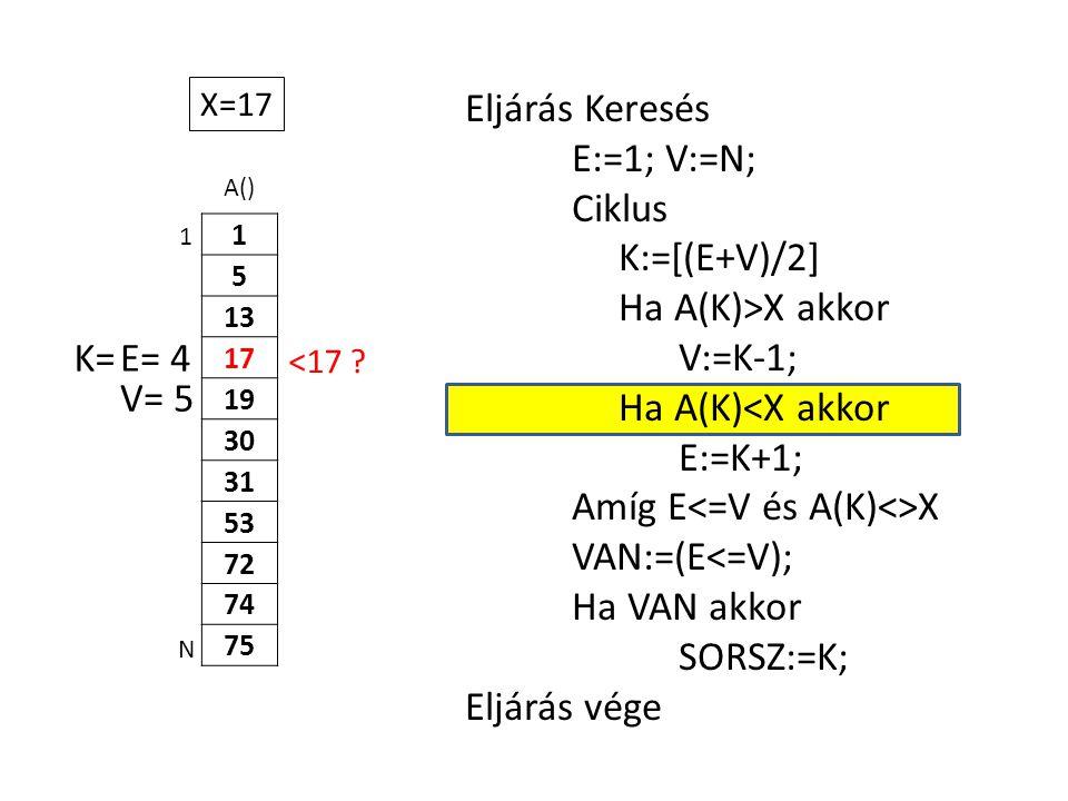 A() 1 5 13 17 19 30 31 53 72 74 75 Eljárás Keresés E:=1; V:=N; Ciklus K:=[(E+V)/2] Ha A(K)>X akkor V:=K-1; Ha A(K)<X akkor E:=K+1; Amíg E X VAN:=(E<=V); Ha VAN akkor SORSZ:=K; Eljárás vége 1 N X=17 E= 4K= V= 5 <17