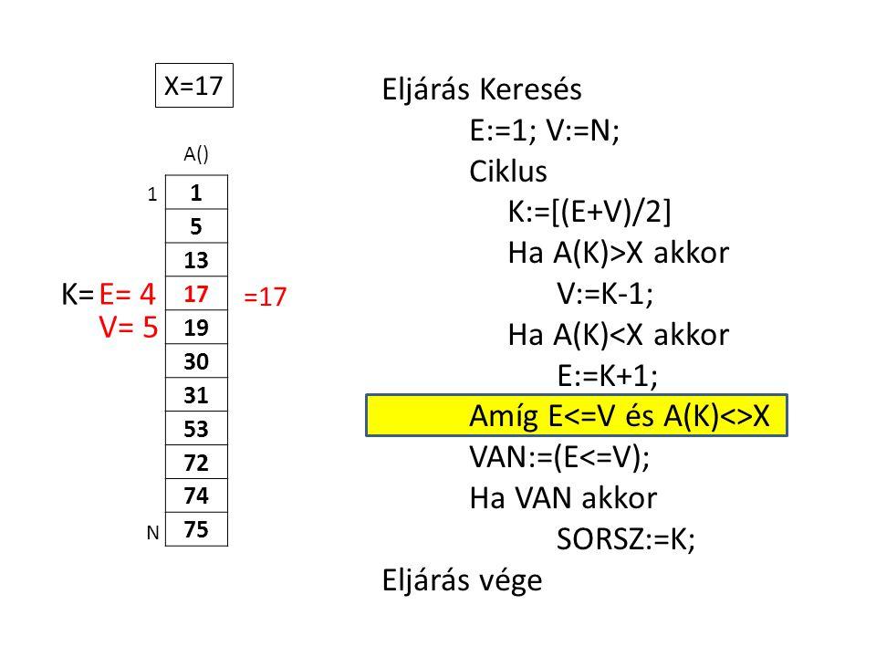A() 1 5 13 17 19 30 31 53 72 74 75 Eljárás Keresés E:=1; V:=N; Ciklus K:=[(E+V)/2] Ha A(K)>X akkor V:=K-1; Ha A(K)<X akkor E:=K+1; Amíg E X VAN:=(E<=V); Ha VAN akkor SORSZ:=K; Eljárás vége 1 N X=17 E= 4K= V= 5 =17