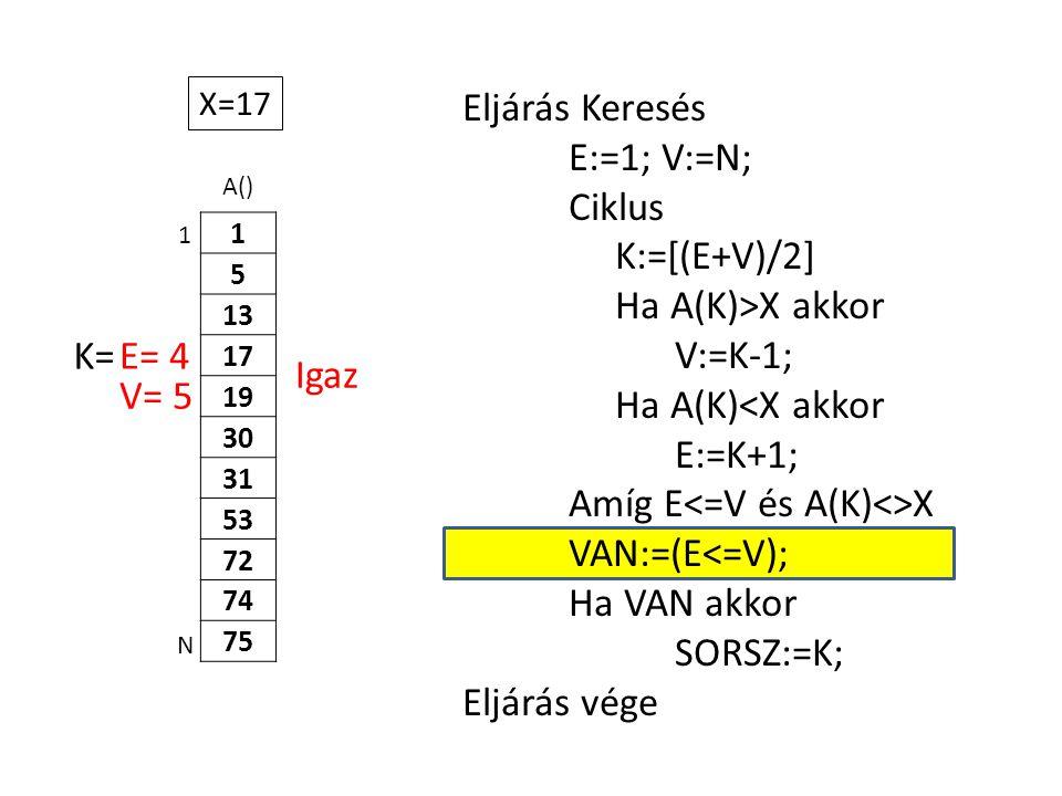 A() 1 5 13 17 19 30 31 53 72 74 75 Eljárás Keresés E:=1; V:=N; Ciklus K:=[(E+V)/2] Ha A(K)>X akkor V:=K-1; Ha A(K)<X akkor E:=K+1; Amíg E X VAN:=(E<=V); Ha VAN akkor SORSZ:=K; Eljárás vége 1 N X=17 E= 4K= V= 5 Igaz