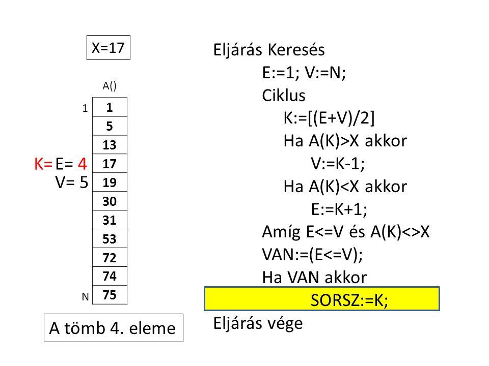 A() 1 5 13 17 19 30 31 53 72 74 75 Eljárás Keresés E:=1; V:=N; Ciklus K:=[(E+V)/2] Ha A(K)>X akkor V:=K-1; Ha A(K)<X akkor E:=K+1; Amíg E X VAN:=(E<=V); Ha VAN akkor SORSZ:=K; Eljárás vége 1 N X=17 E= 4K= V= 5 A tömb 4.