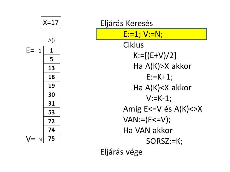 A() 1 5 13 18 19 30 31 53 72 74 75 Eljárás Keresés E:=1; V:=N; Ciklus K:=[(E+V)/2] Ha A(K)>X akkor E:=K+1; Ha A(K)<X akkor V:=K-1; Amíg E X VAN:=(E<=V); Ha VAN akkor SORSZ:=K; Eljárás vége 1 N X=17 E= V=