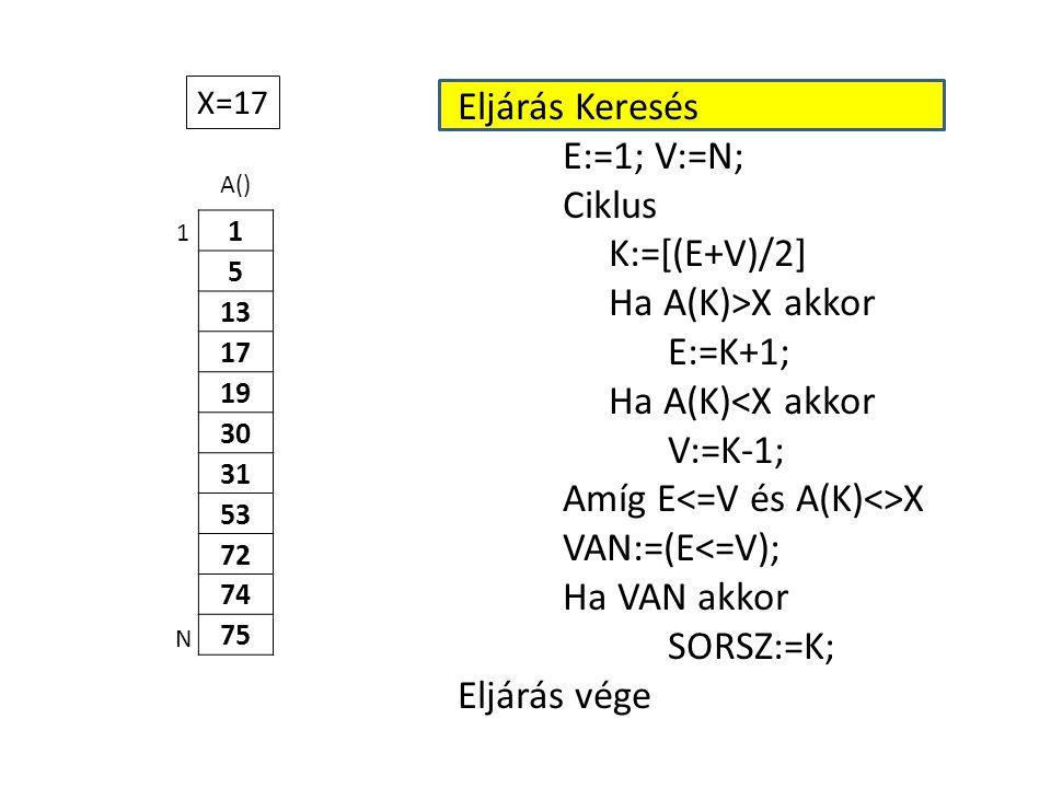 A() 1 5 13 17 19 30 31 53 72 74 75 Eljárás Keresés E:=1; V:=N; Ciklus K:=[(E+V)/2] Ha A(K)>X akkor E:=K+1; Ha A(K)<X akkor V:=K-1; Amíg E X VAN:=(E<=V); Ha VAN akkor SORSZ:=K; Eljárás vége 1 N X=17
