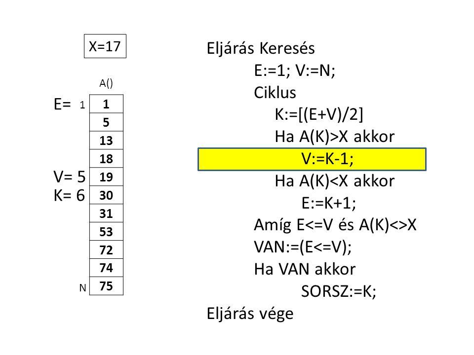 A() 1 5 13 18 19 30 31 53 72 74 75 Eljárás Keresés E:=1; V:=N; Ciklus K:=[(E+V)/2] Ha A(K)>X akkor V:=K-1; Ha A(K)<X akkor E:=K+1; Amíg E X VAN:=(E<=V); Ha VAN akkor SORSZ:=K; Eljárás vége 1 N X=17 E= V= 5 K= 6