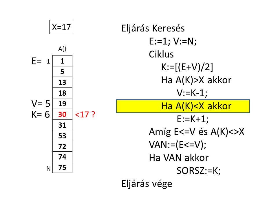 A() 1 5 13 18 19 30 31 53 72 74 75 Eljárás Keresés E:=1; V:=N; Ciklus K:=[(E+V)/2] Ha A(K)>X akkor V:=K-1; Ha A(K)<X akkor E:=K+1; Amíg E X VAN:=(E<=V); Ha VAN akkor SORSZ:=K; Eljárás vége 1 N X=17 E= K= 6 <17 .