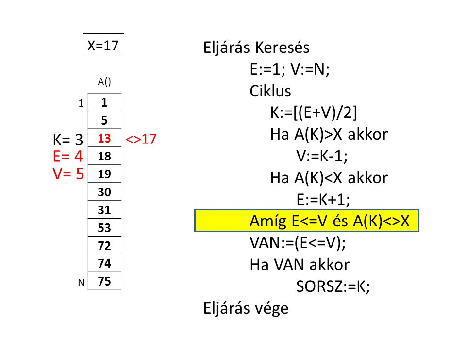 A() 1 5 13 18 19 30 31 53 72 74 75 Eljárás Keresés E:=1; V:=N; Ciklus K:=[(E+V)/2] Ha A(K)>X akkor V:=K-1; Ha A(K)<X akkor E:=K+1; Amíg E X VAN:=(E<=V); Ha VAN akkor SORSZ:=K; Eljárás vége 1 N X=17 E= 4 K= 3 V= 5 <>17