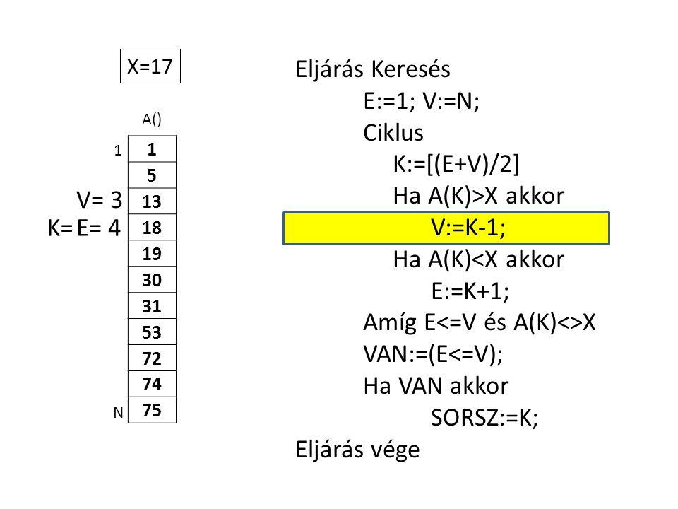 A() 1 5 13 18 19 30 31 53 72 74 75 Eljárás Keresés E:=1; V:=N; Ciklus K:=[(E+V)/2] Ha A(K)>X akkor V:=K-1; Ha A(K)<X akkor E:=K+1; Amíg E X VAN:=(E<=V); Ha VAN akkor SORSZ:=K; Eljárás vége 1 N X=17 E= 4K= V= 3