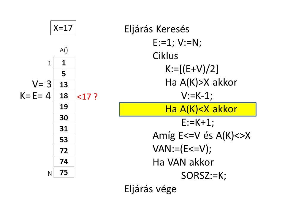 A() 1 5 13 18 19 30 31 53 72 74 75 Eljárás Keresés E:=1; V:=N; Ciklus K:=[(E+V)/2] Ha A(K)>X akkor V:=K-1; Ha A(K)<X akkor E:=K+1; Amíg E X VAN:=(E<=V); Ha VAN akkor SORSZ:=K; Eljárás vége 1 N X=17 E= 4K= V= 3 <17