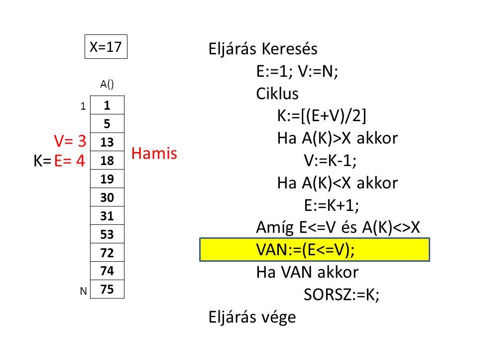 A() 1 5 13 18 19 30 31 53 72 74 75 Eljárás Keresés E:=1; V:=N; Ciklus K:=[(E+V)/2] Ha A(K)>X akkor V:=K-1; Ha A(K)<X akkor E:=K+1; Amíg E X VAN:=(E<=V); Ha VAN akkor SORSZ:=K; Eljárás vége 1 N X=17 E= 4K= V= 3 Hamis