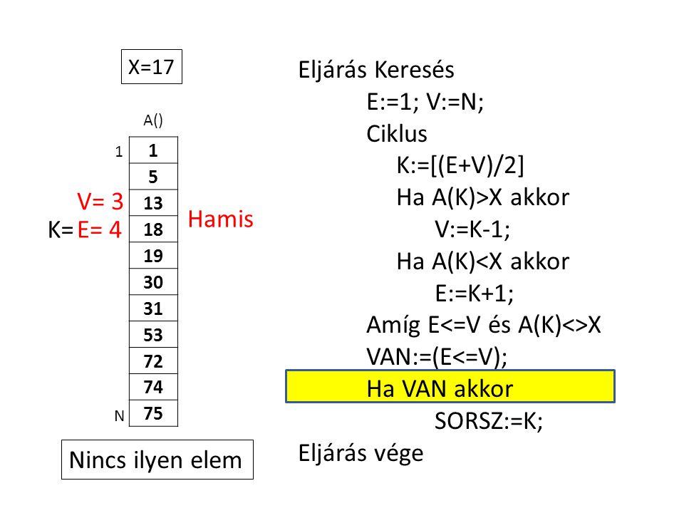 A() 1 5 13 18 19 30 31 53 72 74 75 Eljárás Keresés E:=1; V:=N; Ciklus K:=[(E+V)/2] Ha A(K)>X akkor V:=K-1; Ha A(K)<X akkor E:=K+1; Amíg E X VAN:=(E<=V); Ha VAN akkor SORSZ:=K; Eljárás vége 1 N X=17 E= 4K= V= 3 Hamis Nincs ilyen elem
