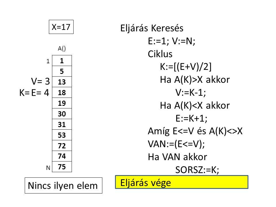 A() 1 5 13 18 19 30 31 53 72 74 75 Eljárás Keresés E:=1; V:=N; Ciklus K:=[(E+V)/2] Ha A(K)>X akkor V:=K-1; Ha A(K)<X akkor E:=K+1; Amíg E X VAN:=(E<=V); Ha VAN akkor SORSZ:=K; Eljárás vége 1 N X=17 E= 4K= V= 3 Nincs ilyen elem