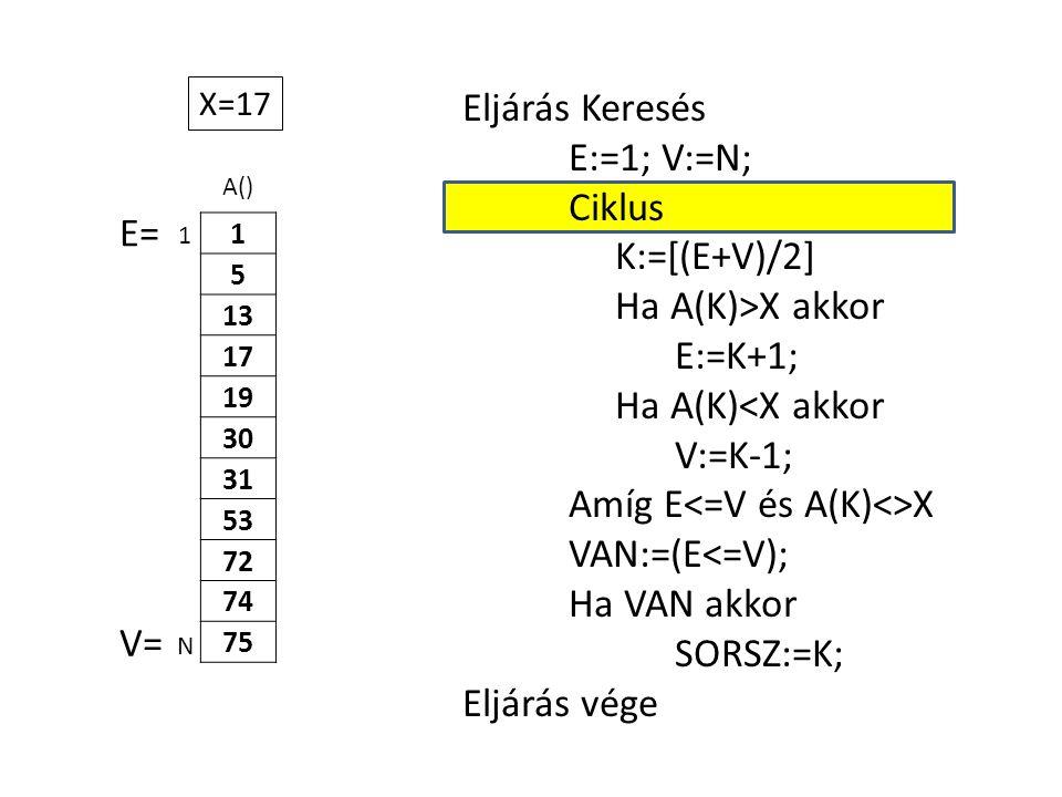 A() 1 5 13 17 19 30 31 53 72 74 75 Eljárás Keresés E:=1; V:=N; Ciklus K:=[(E+V)/2] Ha A(K)>X akkor E:=K+1; Ha A(K)<X akkor V:=K-1; Amíg E X VAN:=(E<=V