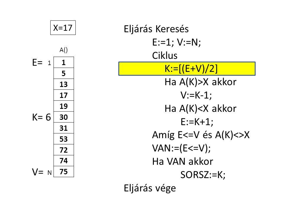 A() 1 5 13 17 19 30 31 53 72 74 75 Eljárás Keresés E:=1; V:=N; Ciklus K:=[(E+V)/2] Ha A(K)>X akkor V:=K-1; Ha A(K)<X akkor E:=K+1; Amíg E X VAN:=(E<=V); Ha VAN akkor SORSZ:=K; Eljárás vége 1 N X=17 E= V= K= 6