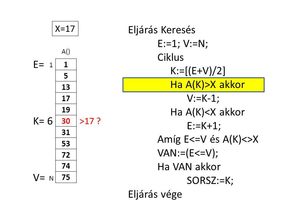 A() 1 5 13 17 19 30 31 53 72 74 75 Eljárás Keresés E:=1; V:=N; Ciklus K:=[(E+V)/2] Ha A(K)>X akkor V:=K-1; Ha A(K)<X akkor E:=K+1; Amíg E X VAN:=(E<=V); Ha VAN akkor SORSZ:=K; Eljárás vége 1 N X=17 E= V= K= 6 >17