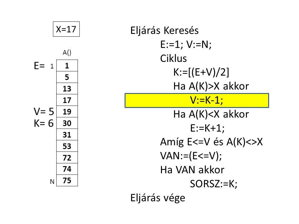 A() 1 5 13 17 19 30 31 53 72 74 75 Eljárás Keresés E:=1; V:=N; Ciklus K:=[(E+V)/2] Ha A(K)>X akkor V:=K-1; Ha A(K)<X akkor E:=K+1; Amíg E X VAN:=(E<=V); Ha VAN akkor SORSZ:=K; Eljárás vége 1 N X=17 E= V= 5 K= 6