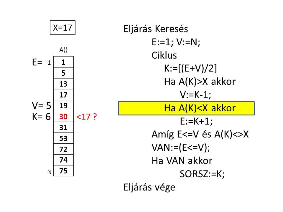 A() 1 5 13 17 19 30 31 53 72 74 75 Eljárás Keresés E:=1; V:=N; Ciklus K:=[(E+V)/2] Ha A(K)>X akkor V:=K-1; Ha A(K)<X akkor E:=K+1; Amíg E X VAN:=(E<=V); Ha VAN akkor SORSZ:=K; Eljárás vége 1 N X=17 E= K= 6 <17 .