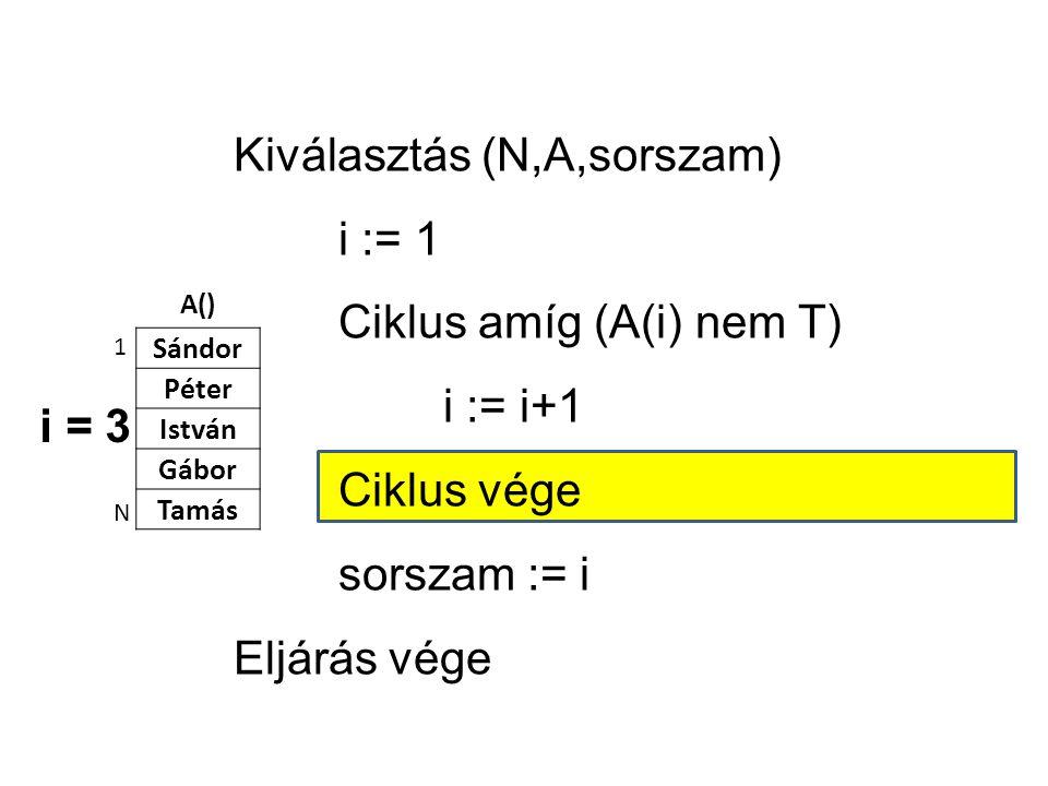 A() Sándor Péter István Gábor Tamás 1 N Kiválasztás (N,A,sorszam) i := 1 Ciklus amíg (A(i) nem T) i := i+1 Ciklus vége sorszam := i Eljárás vége i = 3