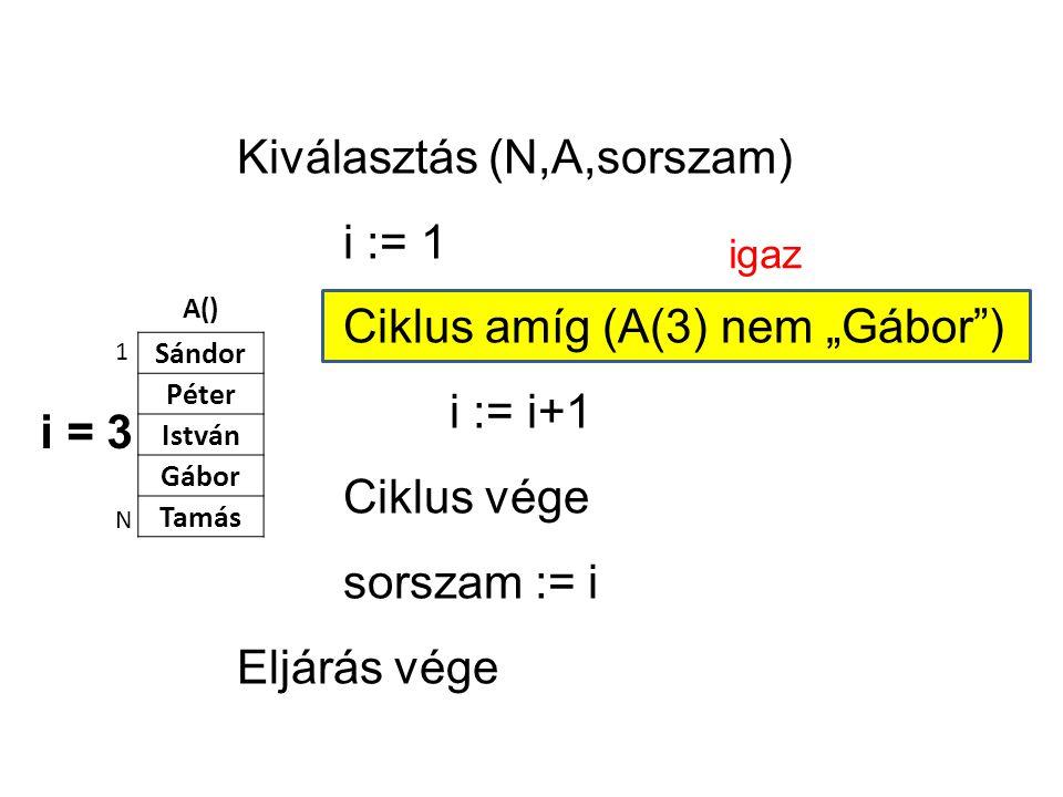 """A() Sándor Péter István Gábor Tamás 1 N Kiválasztás (N,A,sorszam) i := 1 Ciklus amíg (A(3) nem """"Gábor ) i := i+1 Ciklus vége sorszam := i Eljárás vége i = 3 igaz"""