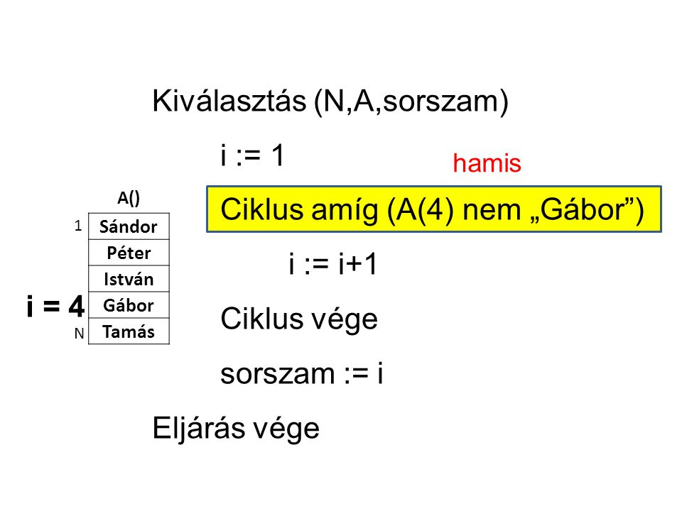 """A() Sándor Péter István Gábor Tamás 1 N Kiválasztás (N,A,sorszam) i := 1 Ciklus amíg (A(4) nem """"Gábor ) i := i+1 Ciklus vége sorszam := i Eljárás vége i = 4 hamis"""