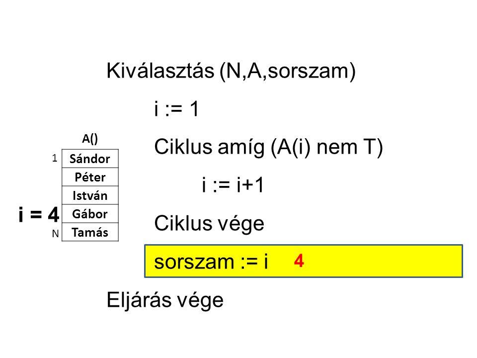 A() Sándor Péter István Gábor Tamás 1 N Kiválasztás (N,A,sorszam) i := 1 Ciklus amíg (A(i) nem T) i := i+1 Ciklus vége sorszam := i Eljárás vége i = 4 4
