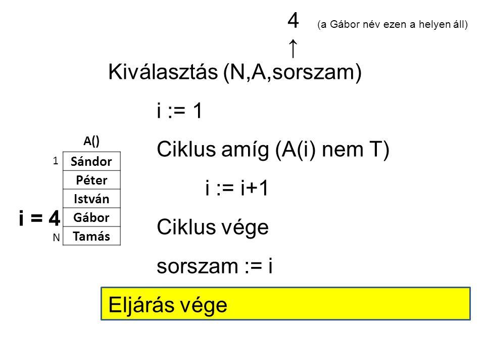 A() Sándor Péter István Gábor Tamás 1 N Kiválasztás (N,A,sorszam) i := 1 Ciklus amíg (A(i) nem T) i := i+1 Ciklus vége sorszam := i Eljárás vége i = 4 4 (a Gábor név ezen a helyen áll) ↑