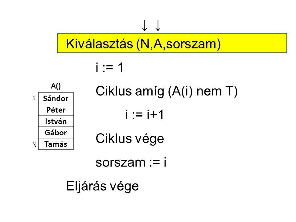 A() Sándor Péter István Gábor Tamás 1 N Kiválasztás (N,A,sorszam) i := 1 Ciklus amíg (A(i) nem T) i := i+1 Ciklus vége sorszam := i Eljárás vége i = 1