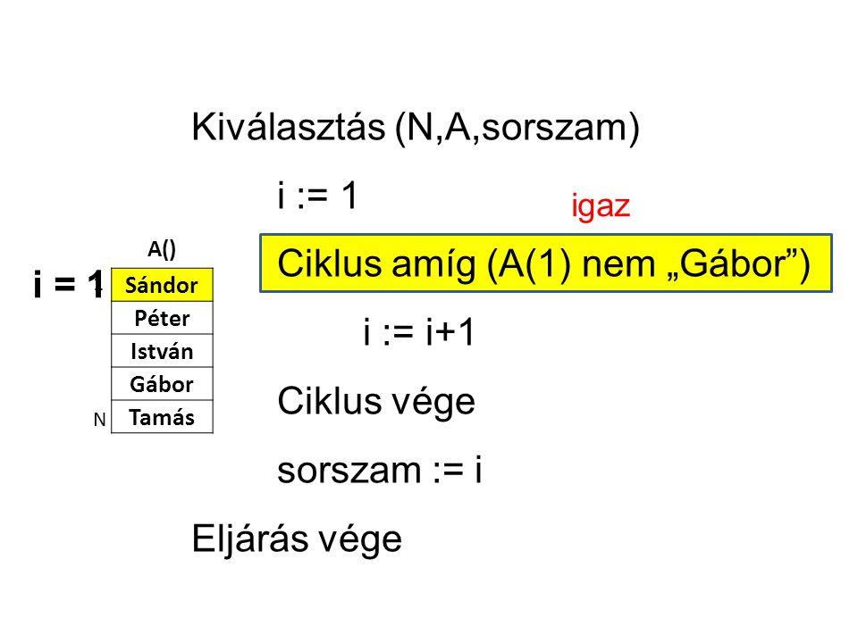 """A() Sándor Péter István Gábor Tamás 1 N Kiválasztás (N,A,sorszam) i := 1 Ciklus amíg (A(1) nem """"Gábor ) i := i+1 Ciklus vége sorszam := i Eljárás vége i = 1 igaz"""