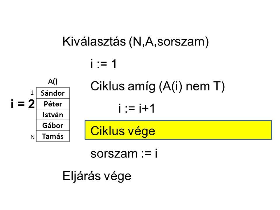 A() Sándor Péter István Gábor Tamás 1 N Kiválasztás (N,A,sorszam) i := 1 Ciklus amíg (A(i) nem T) i := i+1 Ciklus vége sorszam := i Eljárás vége i = 2