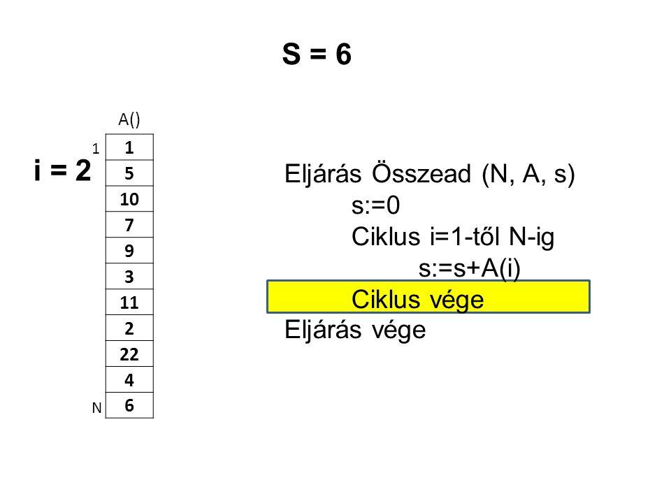 A() 1 5 10 7 9 3 11 2 22 4 6 Eljárás Összead (N, A, s) s:=0 Ciklus i=1-től N-ig s:=s+A(i) Ciklus vége Eljárás vége 1 N S = 6 i = 2