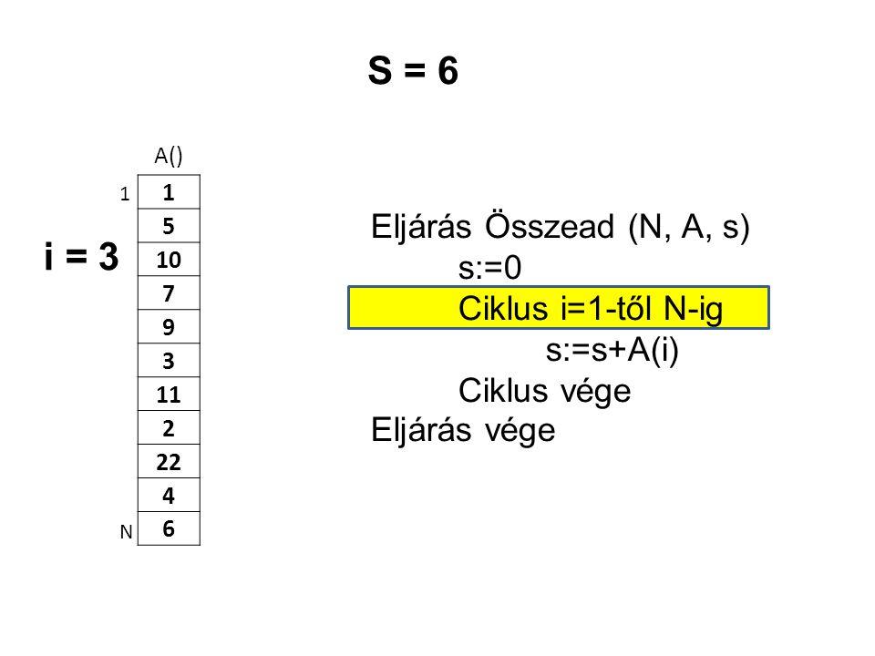 A() 1 5 10 7 9 3 11 2 22 4 6 Eljárás Összead (N, A, s) s:=0 Ciklus i=1-től N-ig s:=s+A(i) Ciklus vége Eljárás vége 1 N S = 6 i = 3