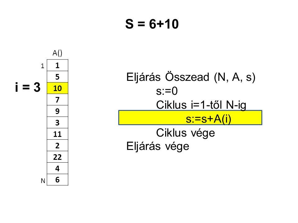 A() 1 5 10 7 9 3 11 2 22 4 6 Eljárás Összead (N, A, s) s:=0 Ciklus i=1-től N-ig s:=s+A(i) Ciklus vége Eljárás vége 1 N S = 6+10 i = 3