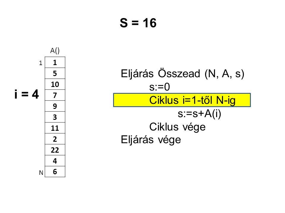 A() 1 5 10 7 9 3 11 2 22 4 6 Eljárás Összead (N, A, s) s:=0 Ciklus i=1-től N-ig s:=s+A(i) Ciklus vége Eljárás vége 1 N S = 16 i = 4