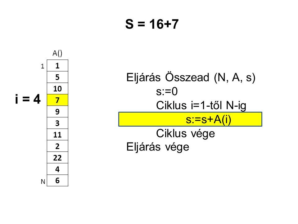 A() 1 5 10 7 9 3 11 2 22 4 6 Eljárás Összead (N, A, s) s:=0 Ciklus i=1-től N-ig s:=s+A(i) Ciklus vége Eljárás vége 1 N S = 16+7 i = 4