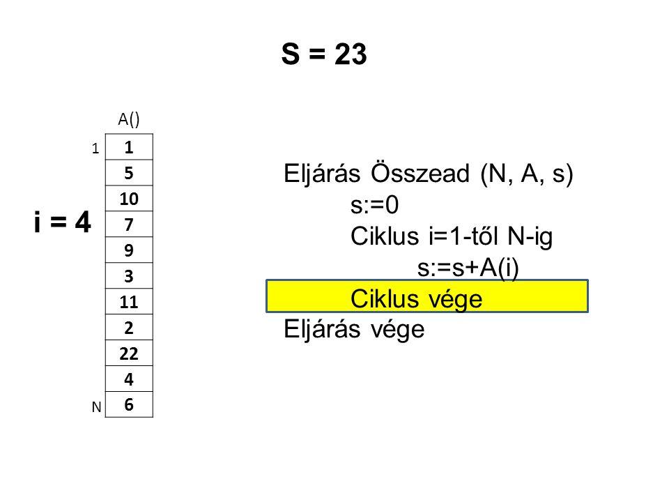 A() 1 5 10 7 9 3 11 2 22 4 6 Eljárás Összead (N, A, s) s:=0 Ciklus i=1-től N-ig s:=s+A(i) Ciklus vége Eljárás vége 1 N S = 23 i = 4
